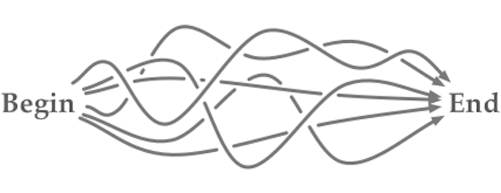 divergence-convergence